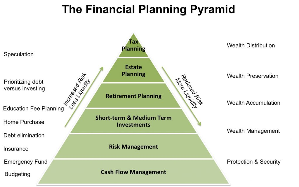 The Personal Financial Planning Pyramid.